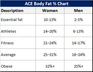 ideal-body-fat-percentage-chart1-300x230